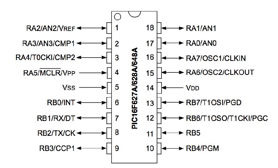 PIC16F628A MCU MicroChip